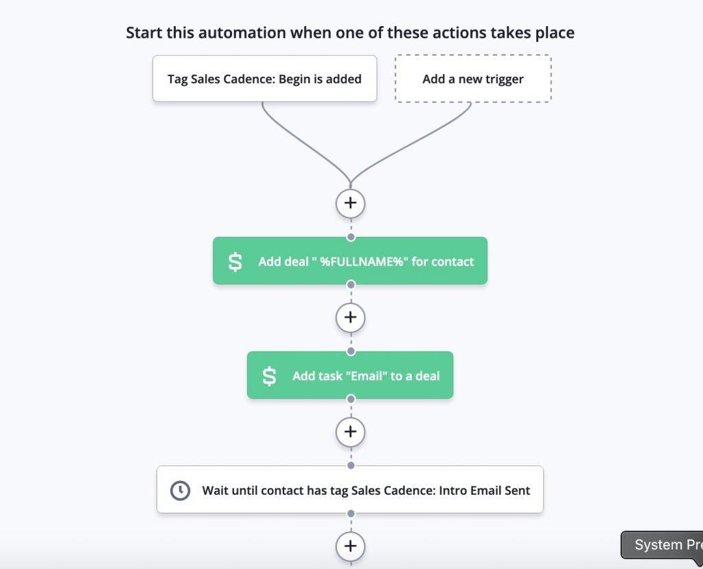 sales cadence activecampaign automation - part 1
