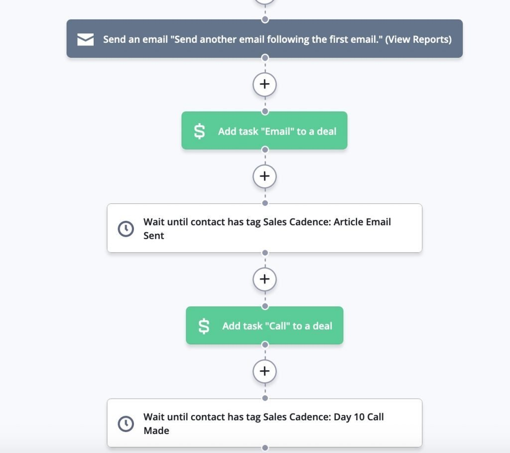activecampaign automation - sales cadence