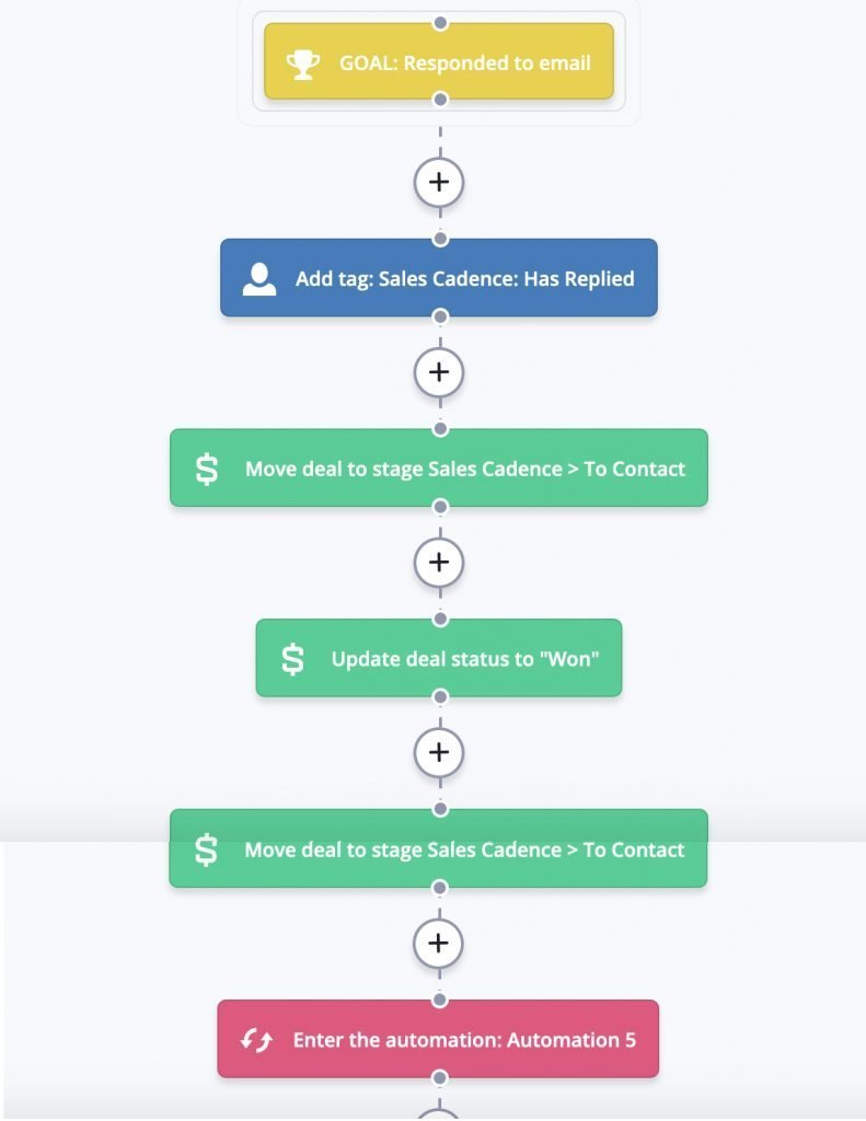 sales cadence email marketing automation activecampaign - part 6
